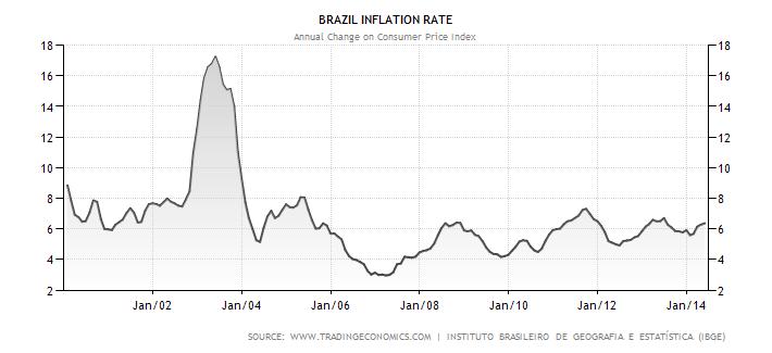 Vývoj inflace v Brazílii