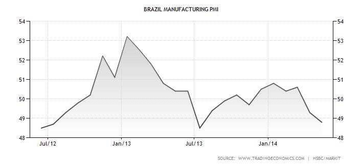 Vývoj výrobního PMI indexu brazilské ekonomiky