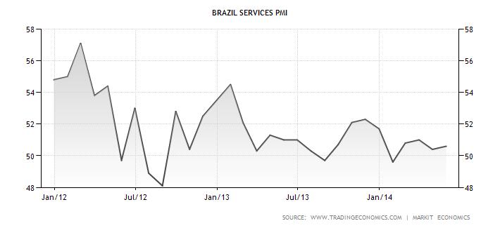 Vývoj PMI indexu v sektoru služeb brazilské ekonomiky