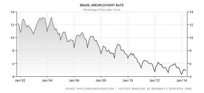 Vývoj nezaměstnanosti v Brazílii