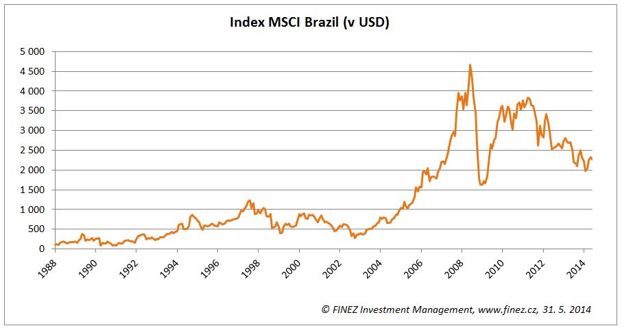 Historický vývoj akciového indexu MSCI Brazil (v USD)