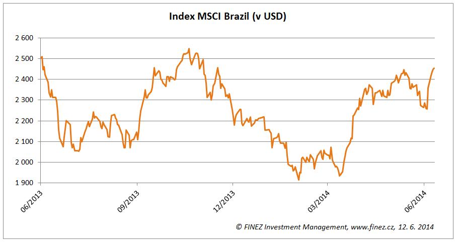 Vývoj akciového indexu MSCI Brazil za poslední rok (v USD)