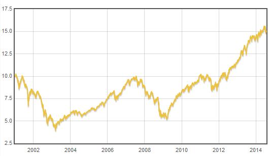 Fond Franklin European Growth - vývoj hodnoty fondu