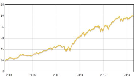 Fond Templeton Global Total Return - vývoj hodnoty fondu