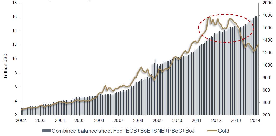 Cena zlata zaostává za růstem aktiv centrálních bank