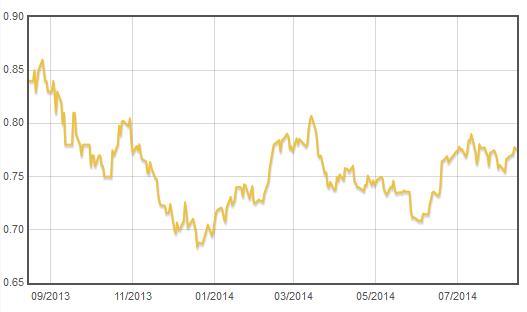Vývoj hodnoty podílového listu fondu ČP Invest Zlatý