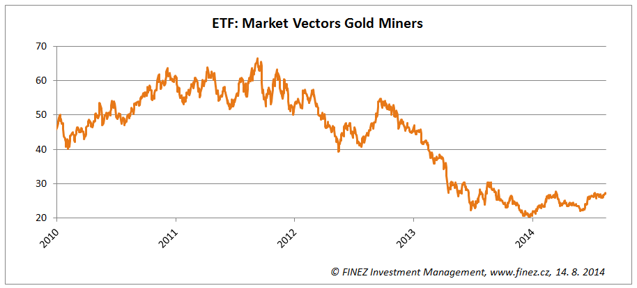 Vývoj ceny akcií ETF: Market Vectors Gold Miners