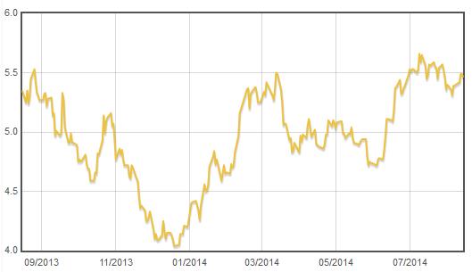 Vývoj hodnoty podílového listu fondu Franklin Gold and Precious Metals