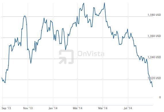 Vývoj kurzu eura k americkému dolaru (EUR/USD) – 1 rok