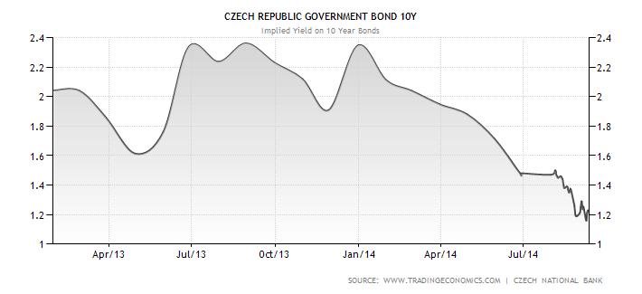 Vývoj výnosu do splatnosti u českých desetiletých státních dluhopisů