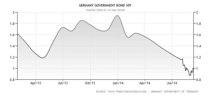 Vývoj výnosu do splatnosti u německých desetiletých státních dluhopisů