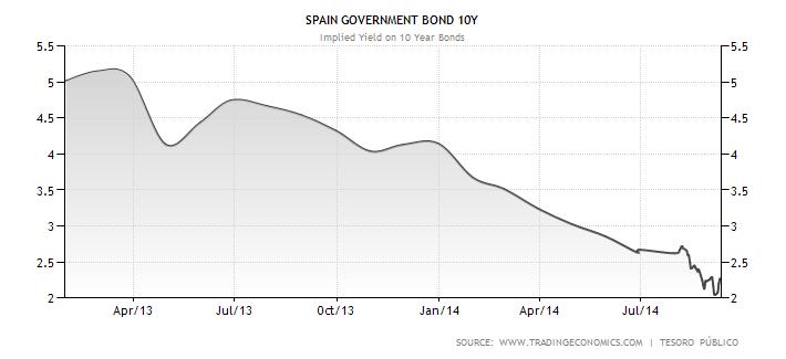 Vývoj výnosu do splatnosti u španělských desetiletých státních dluhopisů