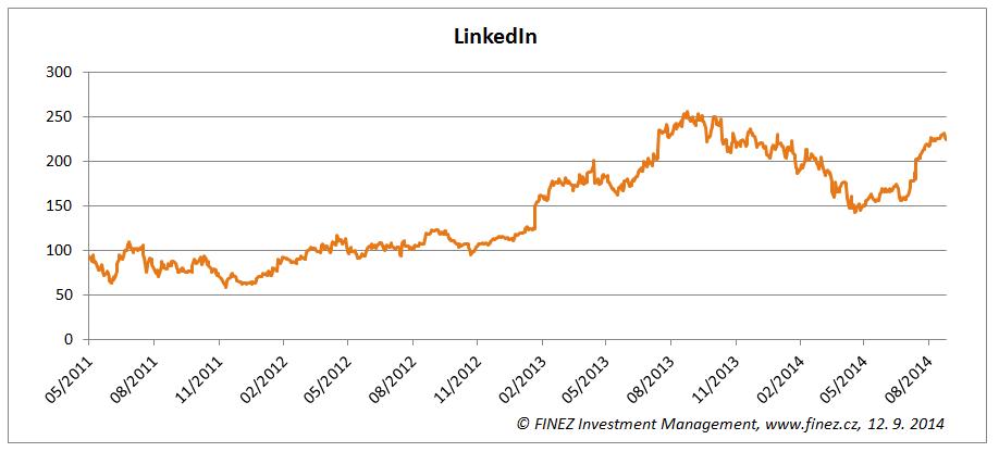 Vývoj ceny akcií společnosti LinkedIn (New York)
