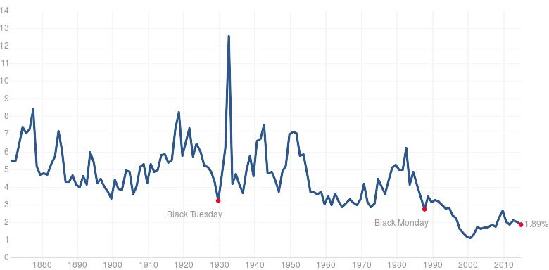 Vývoj dividendového výnosu akcií z indexu S&P 500