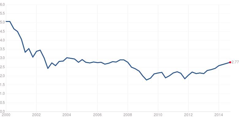 Vývoj ukazatele P/B pro akcie z indexu S&P 500