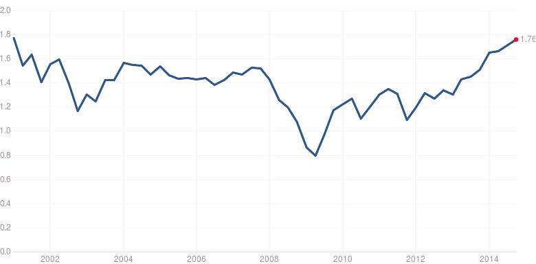 Vývoj ukazatele P/S pro akcie z indexu S&P 500