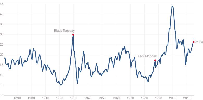 Vývoj ukazatele CAPE (Shiller P/E) pro akcie z indexu S&P 500
