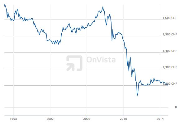 Vývoj kurzu eura ke švýcarskému franku (EUR/CHF)