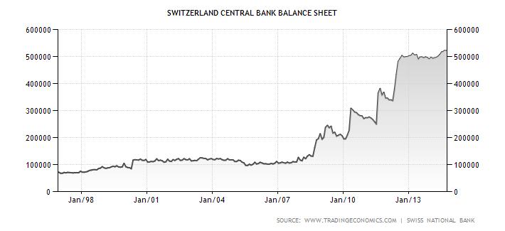 Aktiva Švýcarské národní banky