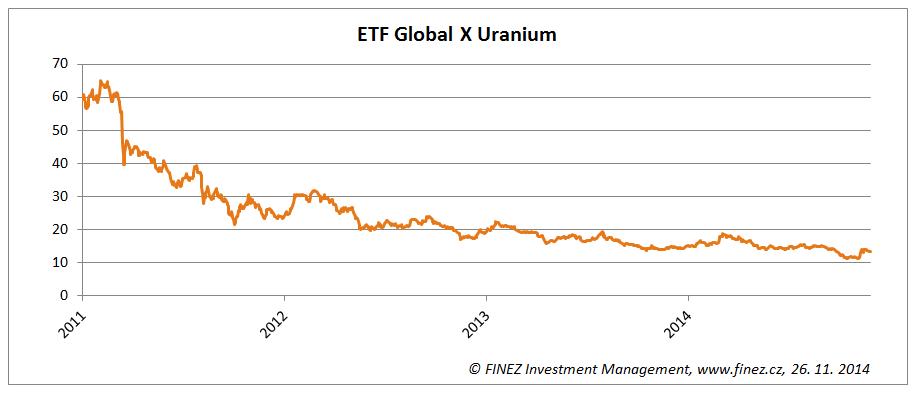 Vývoj ceny ETF Global X Uranium