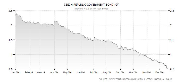 Vývoj výnosu do splatnosti desetiletých českých státních dluhopisů v roce 2014