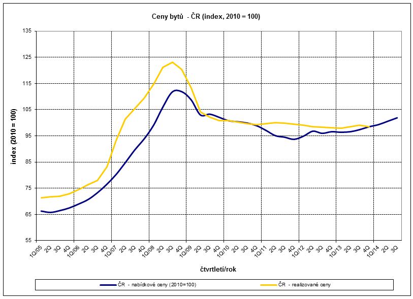 Vývoj cen bytů v České republice
