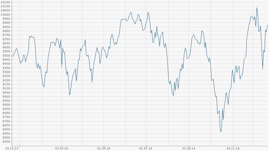 Vývoj německého akciového indexu DAX v roce 2014