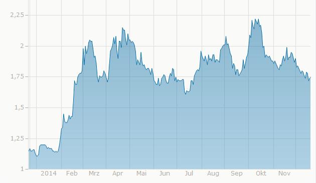 Vývoj ceny kávy v roce 2014