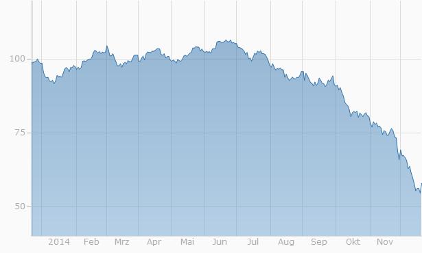 Vývoj ceny ropy Brent v roce 2014