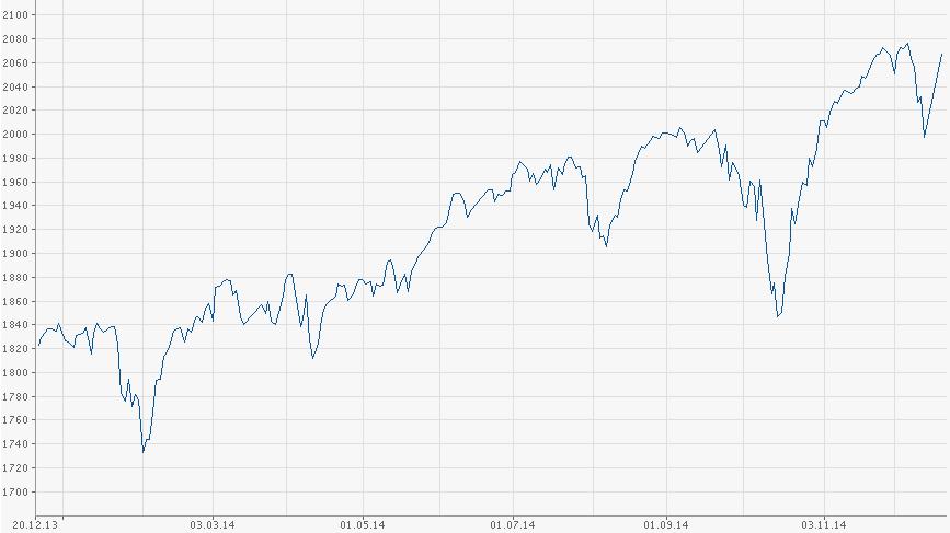 Vývoj amerického akciového indexu S&P 500 v roce 2014
