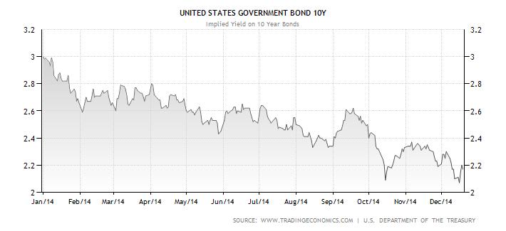 Vývoj výnosu do splatnosti desetiletých amerických státních dluhopisů v roce 2014