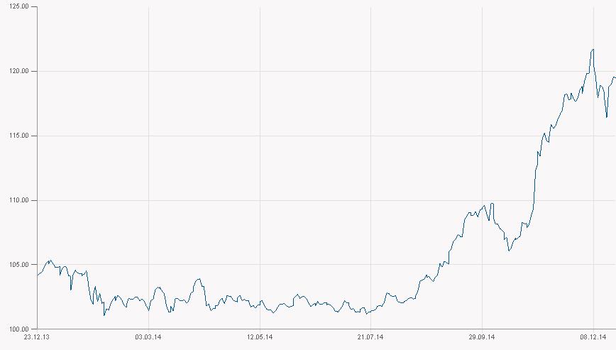 Vývoj kurzu USD/JPY v roce 2014
