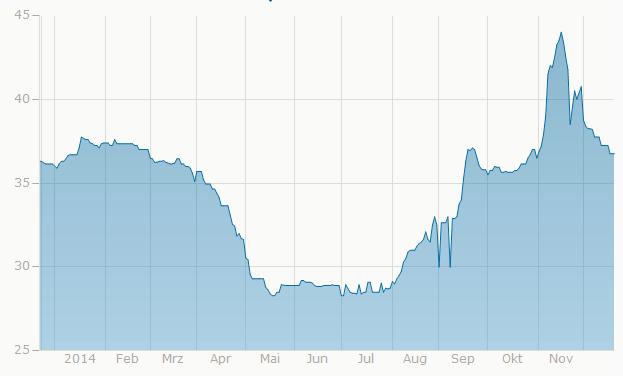 Vývoj ceny uranu v roce 2014