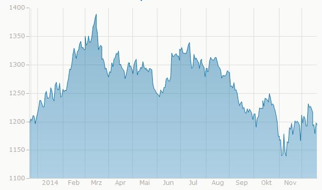 Vývoj ceny zlata v roce 2014