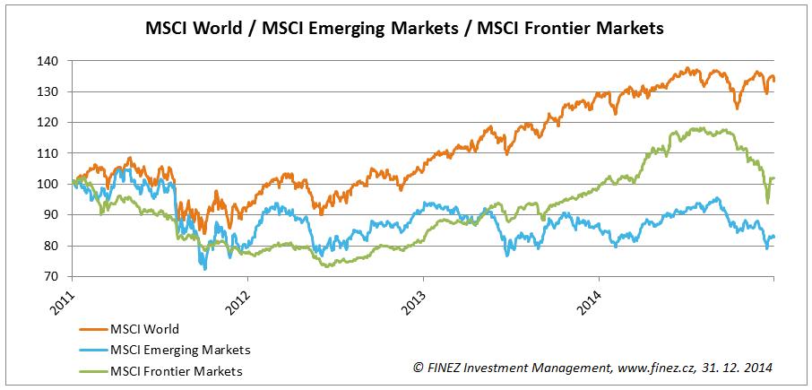 Rozvinuté trhy nadále překonávají rozvíjející se trhy