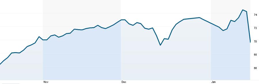 Vývoj ceny akcií společnosti Nestlé v CHF za poslední 3 měsíce