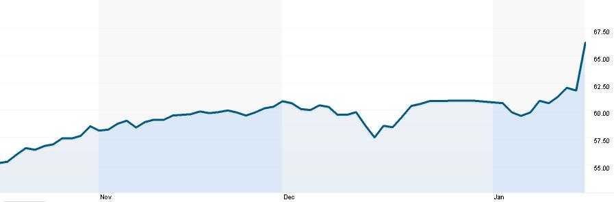 Vývoj ceny akcií společnosti Nestlé v EUR za poslední 3 měsíce