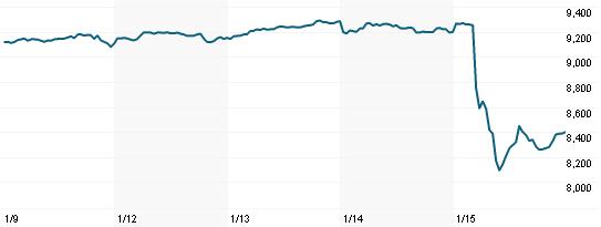 Vývoj hodnoty indexu SMI (Swiss Market Index) za posledních 5 dní