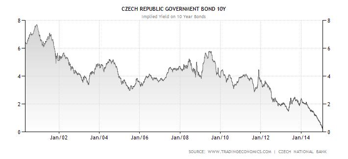 Vývoj výnosu do splatnosti desetiletých státních dluhopisů České republiky