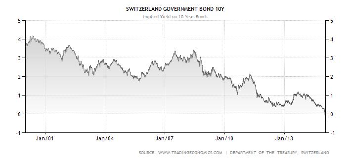 Vývoj výnosu do splatnosti desetiletých státních dluhopisů Švýcarska