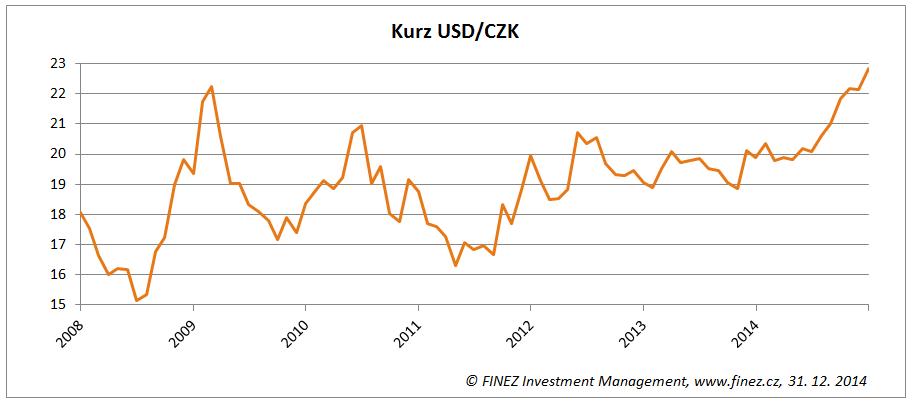 Vývoj kurzu amerického dolaru k české koruně