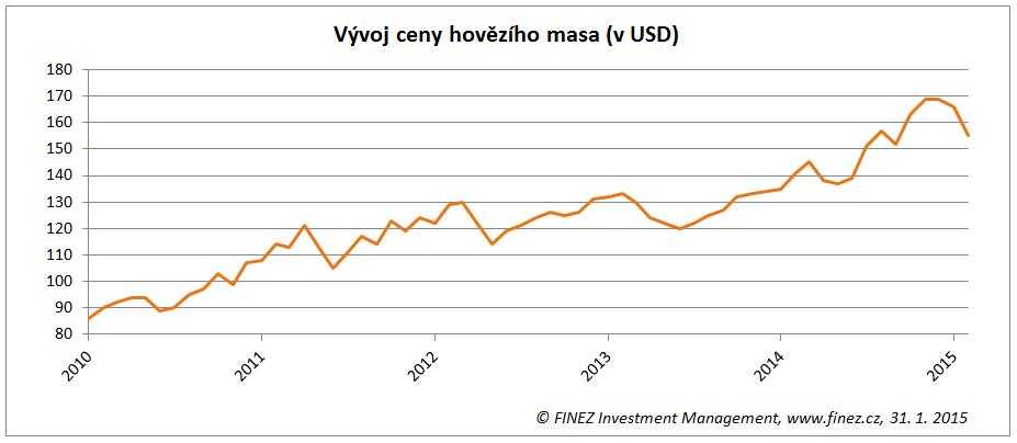 Vývoj ceny hovězího masa (v USD za libru)