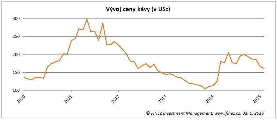 Vývoj ceny kávy (v USc za libru)
