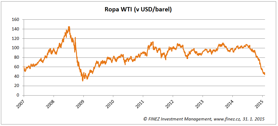 Vývoj ceny ropy WTI (v USD za barel)