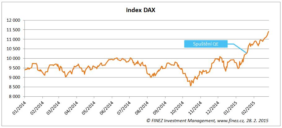 Vývoj hodnoty indexu DAX za poslední rok