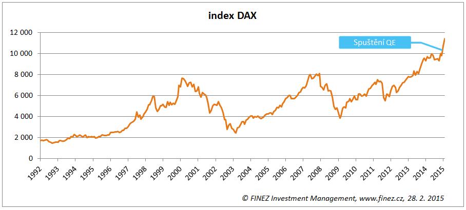 Historický vývoj hodnoty indexu DAX