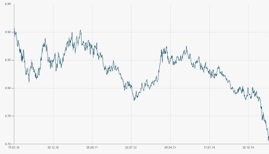 Vývoj kurzu eura k britské libře za 5 let