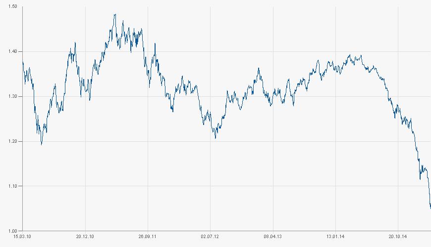 Vývoj kurzu eura k americkému dolaru za 5 let