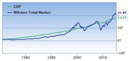 Historický vývoj HDP USA a tržní kapitalizace amerických akcií