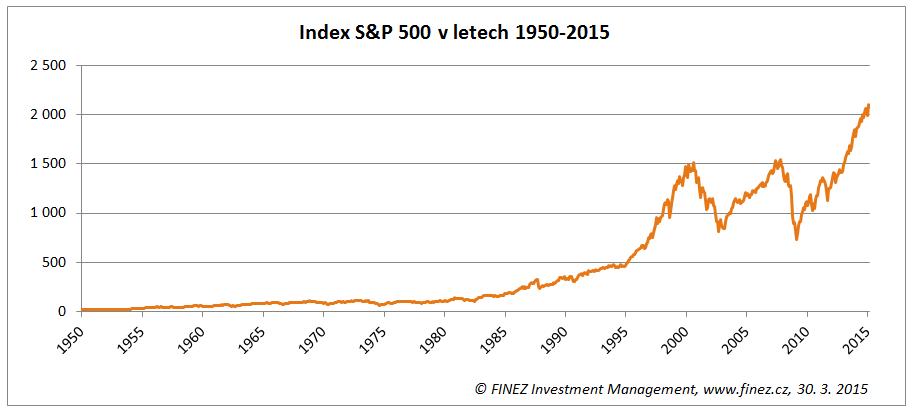 Historický vývoj akciového indexu S&P 500